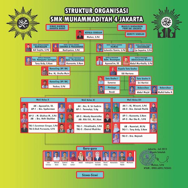 Struktur SMK Muhammadiyah 4